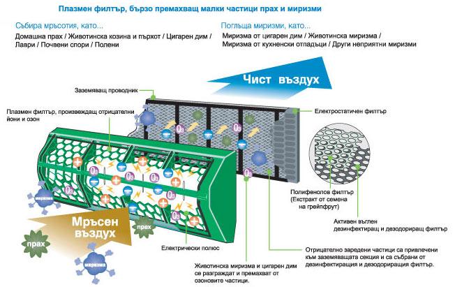 За йонизацията и плазмените филтри на климатиците