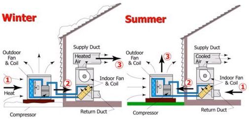 Основните принципи при работата на климатика